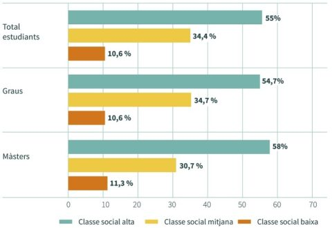 Classe social estudiantat universitari